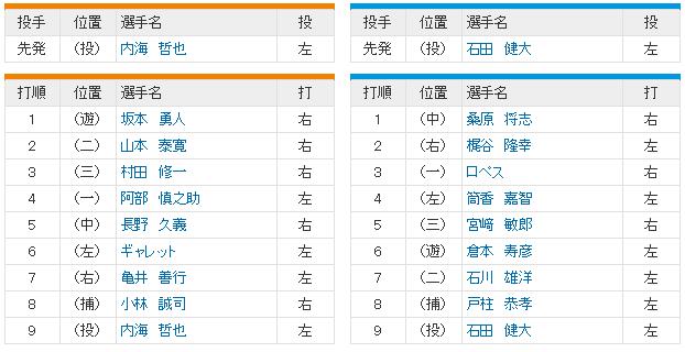 巨人横浜CSファースト3回戦_スタメン