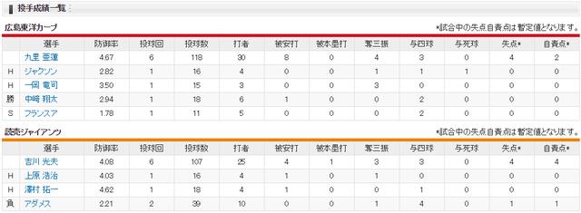 広島巨人_延長10回押し出し四球決勝点_投手成績
