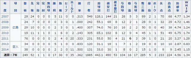広島巨人青木通算成績