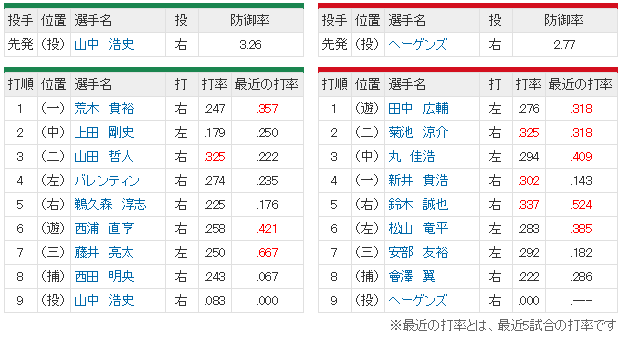 広島ヤクルト23回戦スタメン