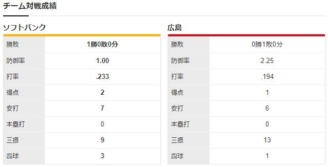 広島ソフトバンクチーム対戦成績