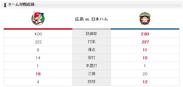 広島日ハム_福井優也_上原健太_チーム対戦成績