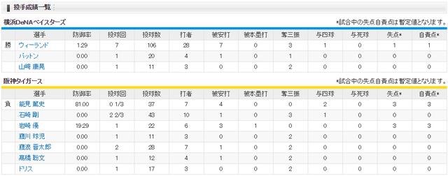 阪神横浜_CS3回戦_2017_投手成績
