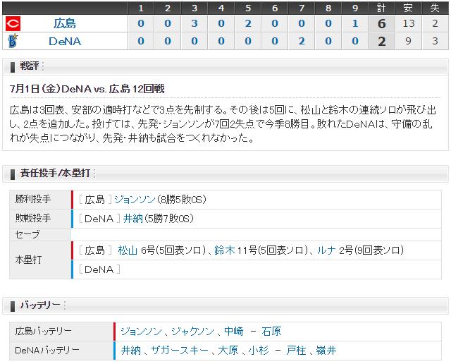 広島横浜12回戦スコア