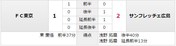 天皇杯_準々決勝_サンフレッチェ広島_FC東京