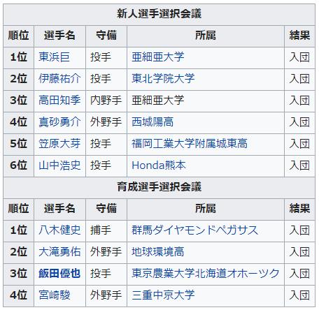 ソフトバンク2012年ドラフト指名選手