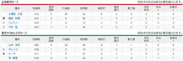 広島ヤクルト_大瀬良vs山中_投手成績