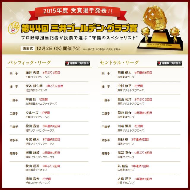 ゴールデングラブ賞2015一覧