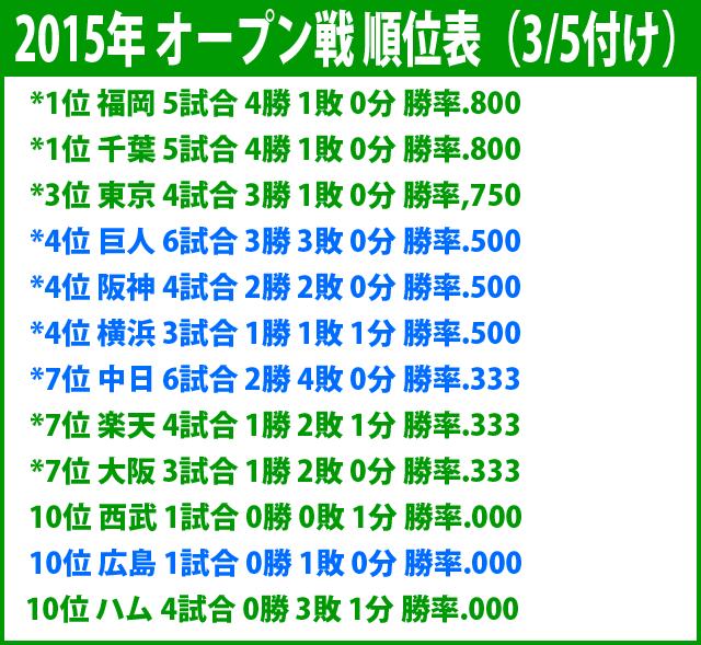 プロ野球_オープン戦_2015_順位表