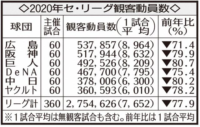 【悲報】今季NPB観客数、昨年比82%減の2172万人