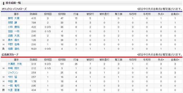 カープオリックス鈴木誠也2年連続サヨナラホームラン投手成績