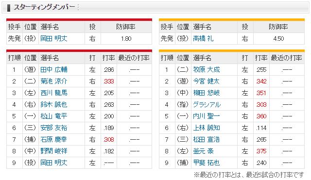 広島ソフトバンクオープン戦マツダスタジアム_スタメン