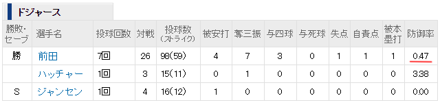 マエケン2勝目投球内容