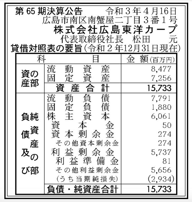 広島東洋カープ決算公告第65期
