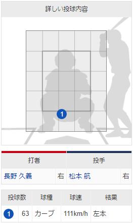 長野久義逆転2ランホームラン配球