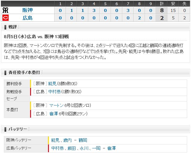 広島阪神13回戦_スコアボード