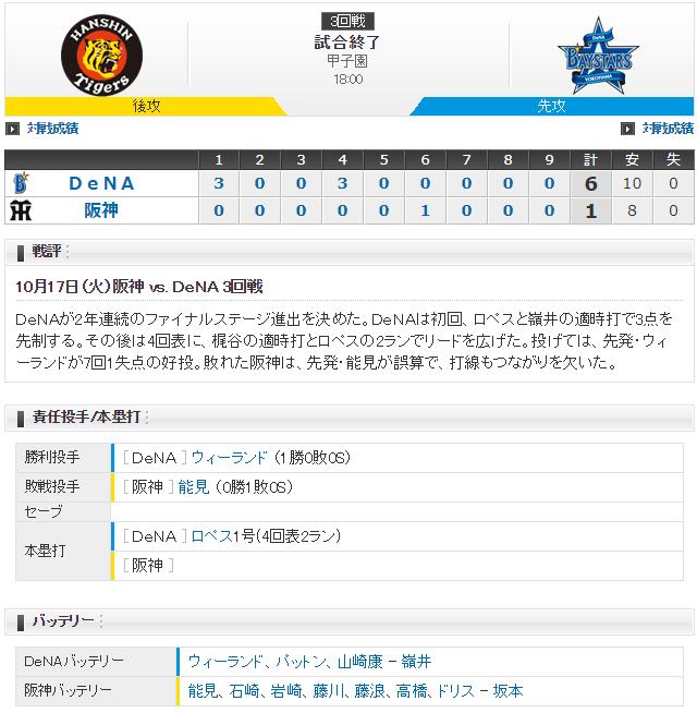 阪神横浜_CS3回戦_2017_スコア