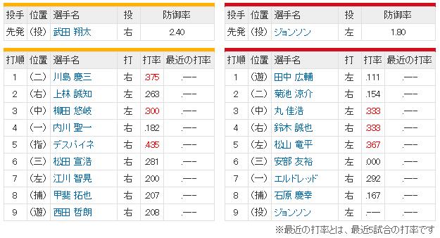 広島ソフトバンク_オープン戦_スタメン