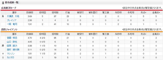 広島巨人_東京ドームで今季初敗戦_投手成績