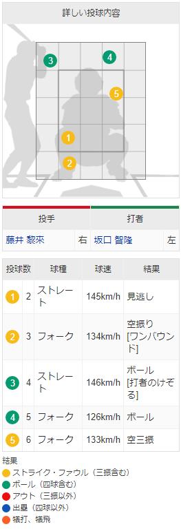 カープ藤井黎来_山田哲人を空振り三振_配球_02
