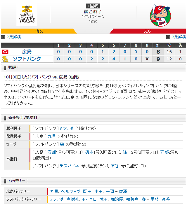 広島ソフトバンク_日本シリーズ安部友裕満塁ホームランスコア