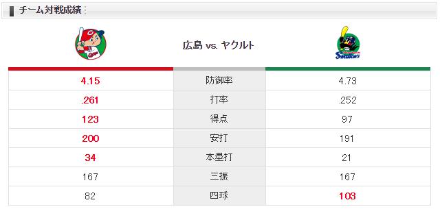 広島ヤクルト_胴上げ3度目の正直_チーム対戦成績