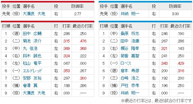 広島横浜_大瀬良vs井納_スタメン