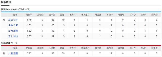 カープ九里魂の133球完封_投手成績