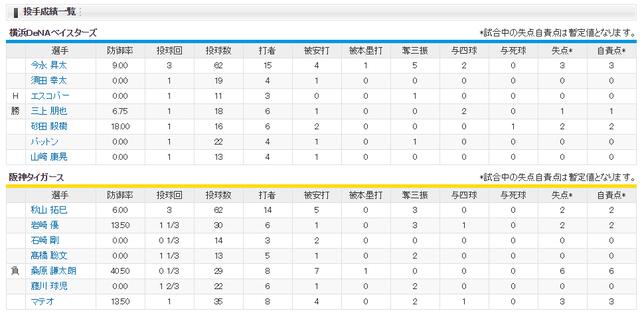 阪神横浜CS雨の甲子園投手成績