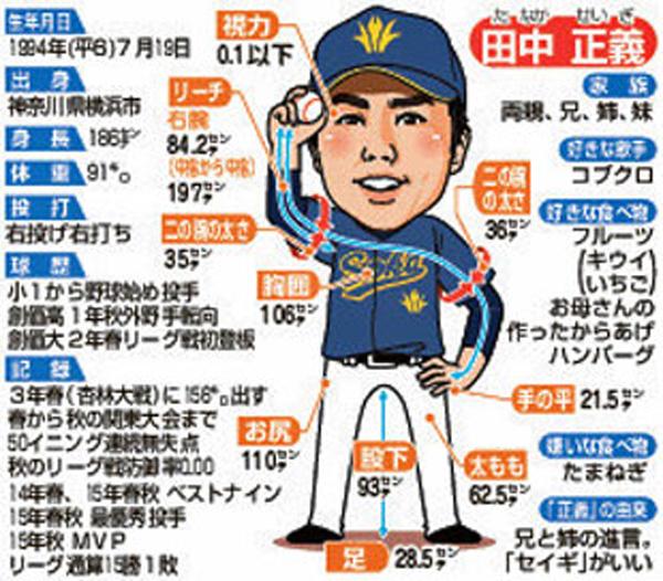 田中正義プロフィール