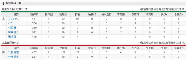広島カープ3連覇達成_投手成績
