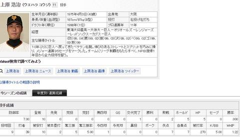 【悲報】巨人・上原浩治さんの登板間隔…