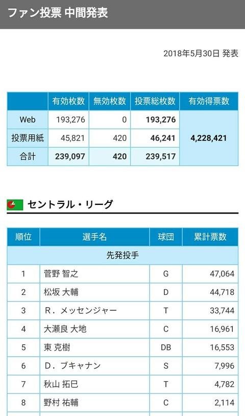 オールスターファン投票菅野が松坂に抜かれそう