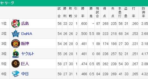 読売ジャイアンツさん、首位広島カープとチーム力の差がほぼゼロ