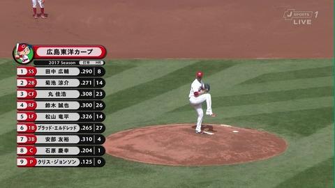【カープ 6-2 中日】ジョンソン、7回1失点の好投!丸第1号2ラン!