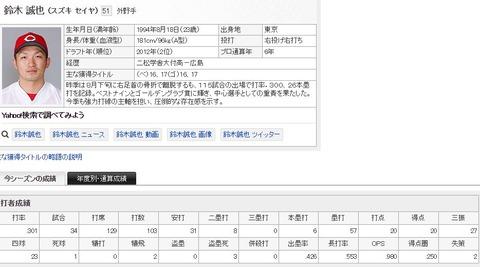 【カープ】鈴木誠也(24).301 6本 20点 OPS.980