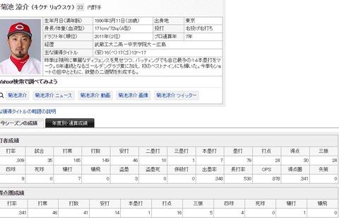 【カープ】菊池涼介 .304 7HR 24打点 OPS.878