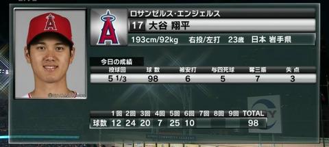 大谷翔平 5回1/3 4失点…勝ち投手の権利を持ったまま降板もリリーフが逆転弾許す
