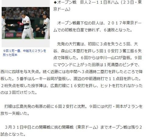 巨人、日本ハムと試合だったのに広島打線に16安打され広島先発の有原に抑え込まれていた…