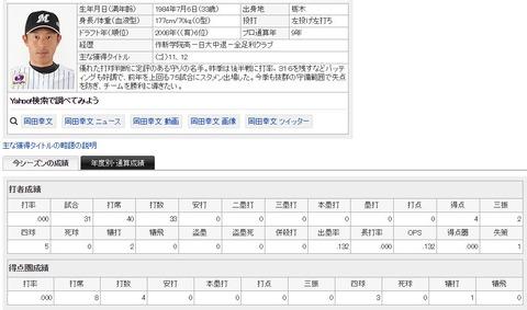 ロッテ岡田幸文 .000(33-0)、FA行使せず残留「戦力だと言われ、うれしかった」