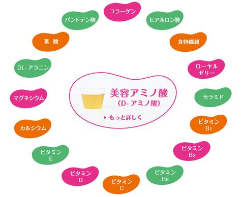 キレイノススメ栄養素