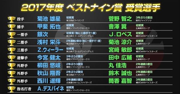 2017ベストナイン発表!広島からは5選手が選ばれる!