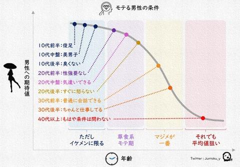 モテルグラフ