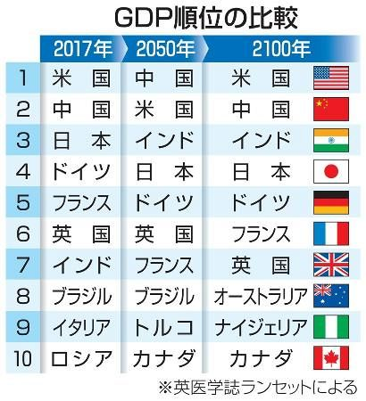 80年後の日本、人口半減するも経済は世界第4位に