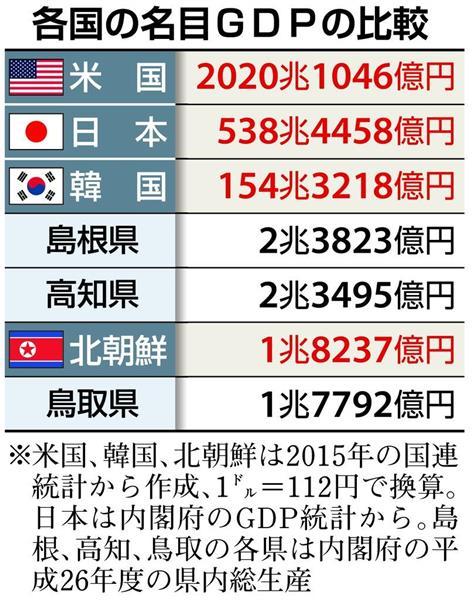 【朗報】北朝鮮のGDP、鳥取県並みだった