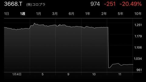 【悲報】コロプラ株価急落