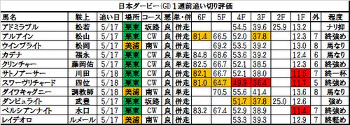日本ダービー2017の追い切り・調教評価一覧