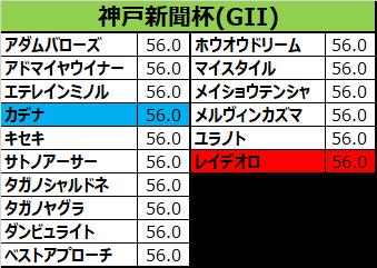 神戸新聞杯2017の予想用・出走予定馬一覧