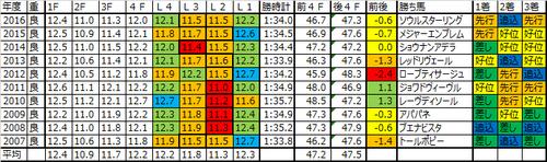 阪神ジュベナイルフィリーズ2017の予想用ラップデータ