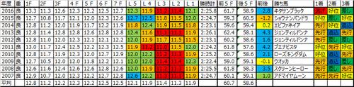 ジャパンカップ2017の予想用ラップデータ